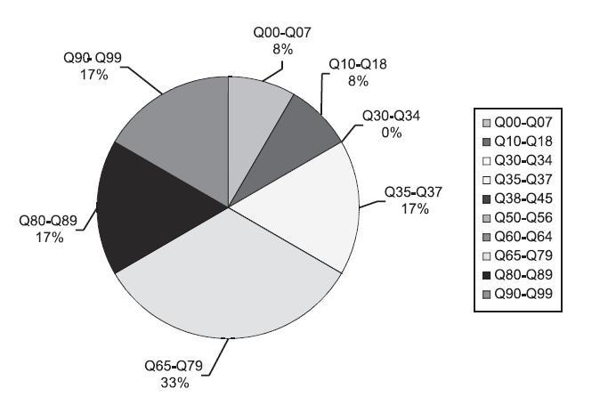 Procento přidružených malformací: Ventrikuloarteriální diskordance (Q 20.3), předčasně ukončená těhotenství – pozitivní prenatální diagnostika, ČR, 1994 – 2008, Zdroj: Národní registr vrozených vad – ÚZIS, 2009 Vrozené vady nervové soustavy (Q00-Q07); Vrozené vady oka, ucha, obličeje a krku (Q10-Q18); Vrozené vady oběhové soustavy (Q20-Q28); Vrozené vady dýchací soustavy (Q30-Q34); Rozštěp rtu a rozštěp patra (Q35-Q37); Jiné vrozené vady trávicí soustavy (Q38-Q45); Vrozené vady pohlavních orgánů (Q50-Q56); Vrozené vady močové soustavy (Q60-Q64); Vrozené vady svalové a kosterní soustavy (Q65-Q79); Jiné vrozené vady (Q80-Q89); Abnormality chromosomů (Q90-Q99)