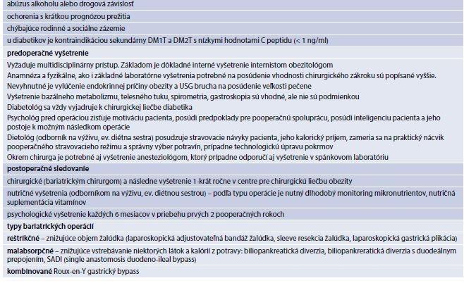Tab. 17.23 | Indikácie, kontraindikácie B/M chirurgických zákrokov, predoperačné vyšetrenie, pooperačné sledovanie a typy operácií (pokračovanie)