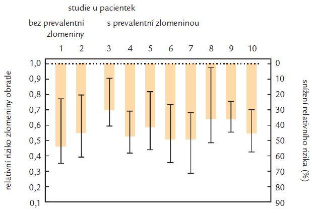 Snížení relativního rizika zlomenin obratlů v klinických studiích účinků antiresorpčních léků. Použity výsledky studií: 1: MORE 1 [39], 2: FIT 2 [13], 3: MORE 2 [39], 4: FIT 1 [12], 5: VERT NA [15] 6: VERT MN [7], 7: BONE [40], 8: PROOF [41], 9: SOTI [42], 10: TROPOS [43].