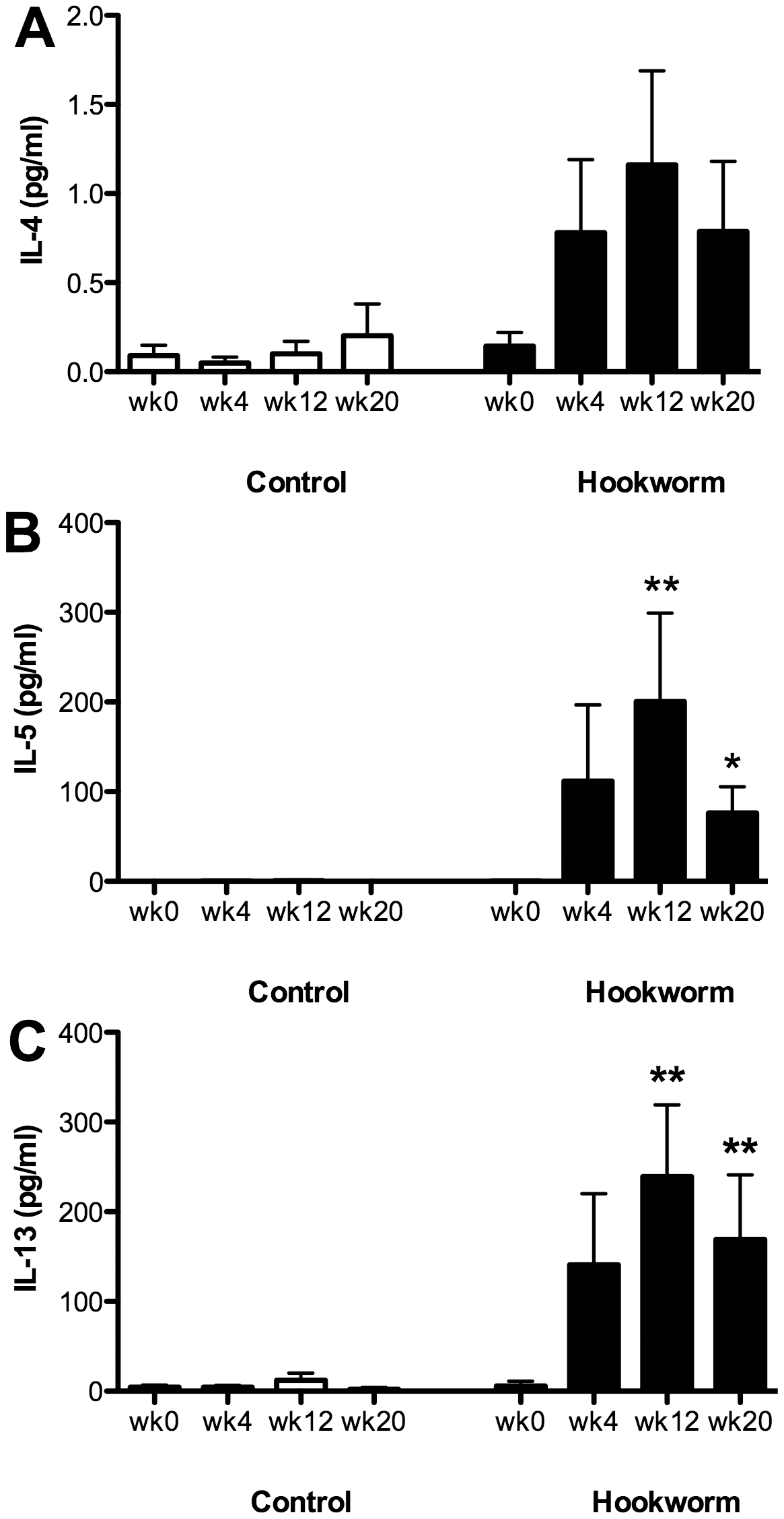 Systemic production of hookworm-specific cytokines.
