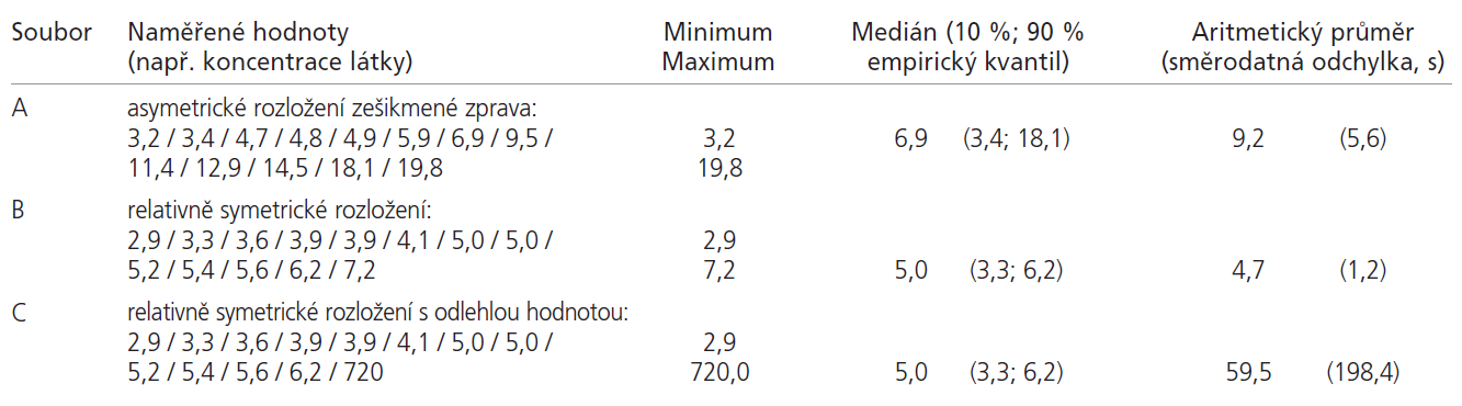 Příklady výpočtu statistik středu na rozdílných výběrových rozloženích hodnot.