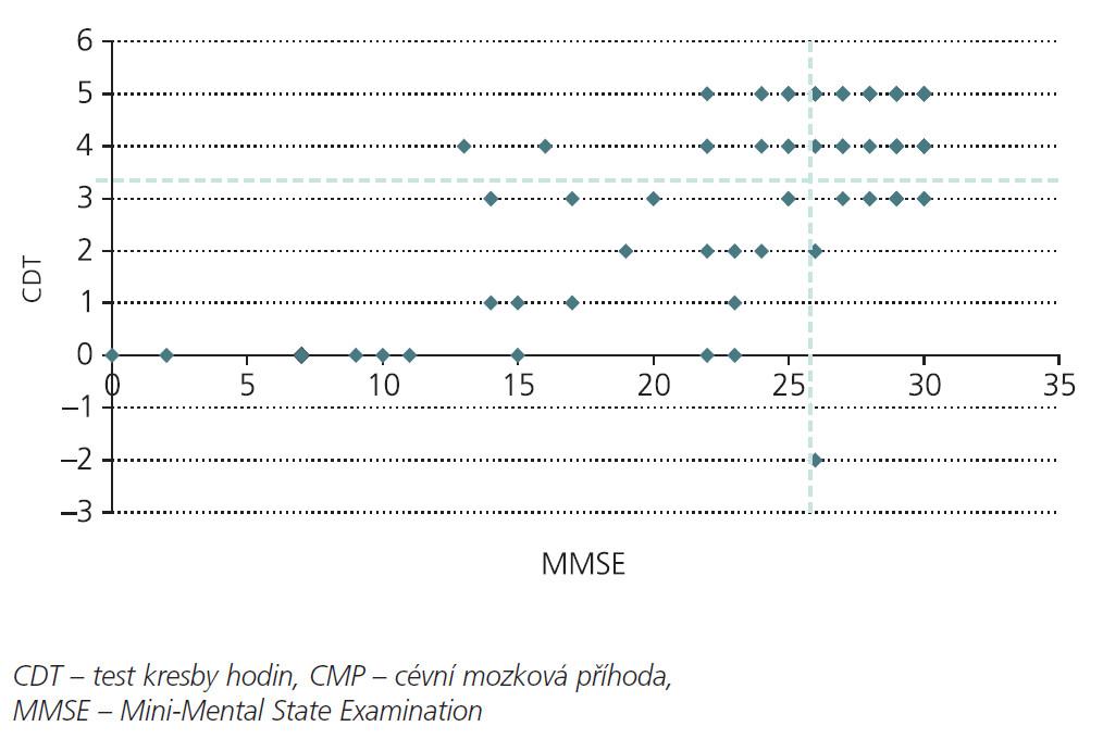 Korelace MMSE a CDT u pacientů v akutním stadiu CMP.