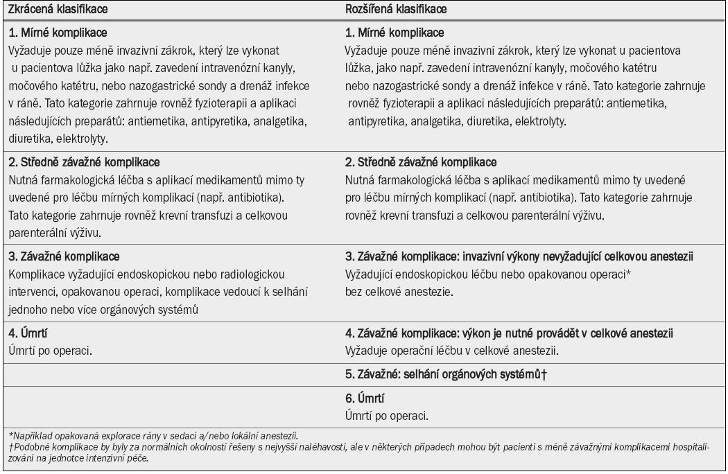Klasifikace závažnosti pooperačních komplikací podle systému Accordion: zkrácená a rozšířená klasifikace [15].