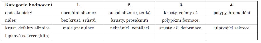 Rozdělení podle endoskopického nálezu do 4 kategorií (skupin).