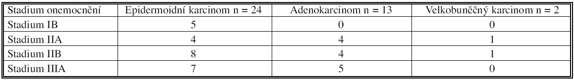 TNM klasifikace a jednotlivé histologické typy Tab. 1. TNM classification and individual histological types