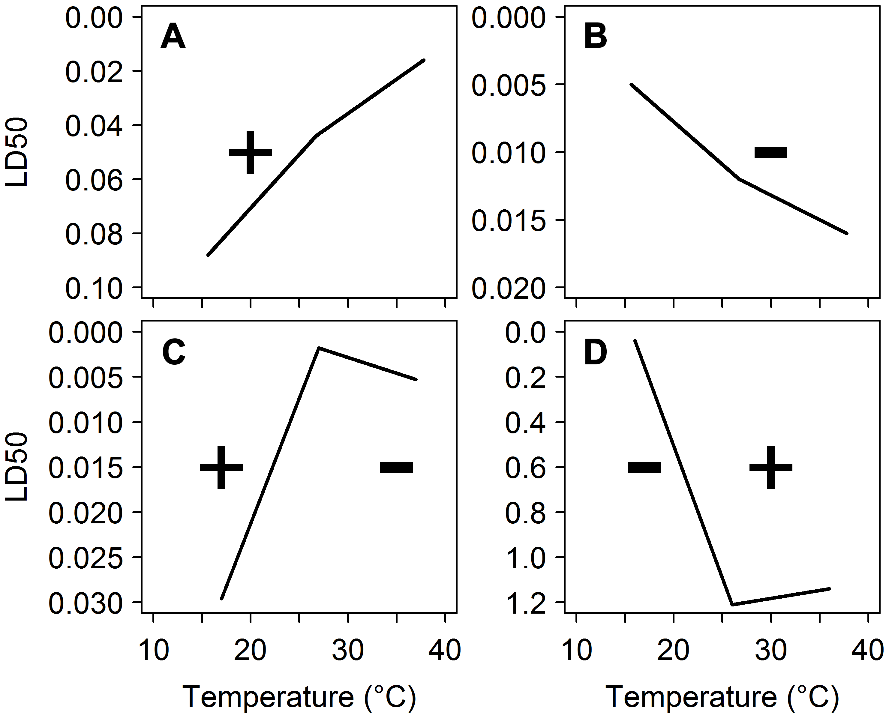 Temperature coefficients of deltamethrin against different insect species.