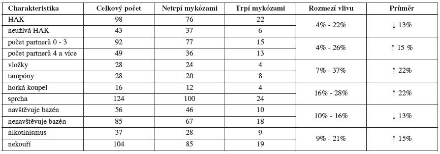 Statistické zpracování faktorů zvyšujících výskyt mykotické infekce metodou populačních  pravděpodobností
