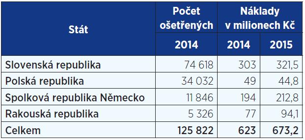 Ošetření českých pojištěnců v zahraničí v roce 2014 a 2015 (9, 29)