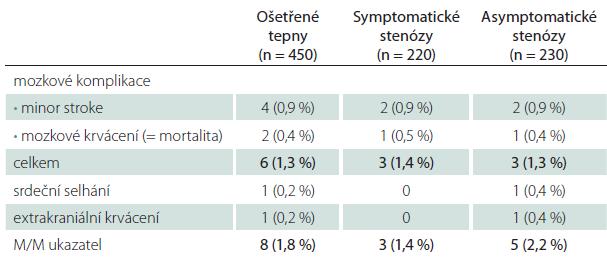 Závažné periprocedurální komplikace a status tepny.