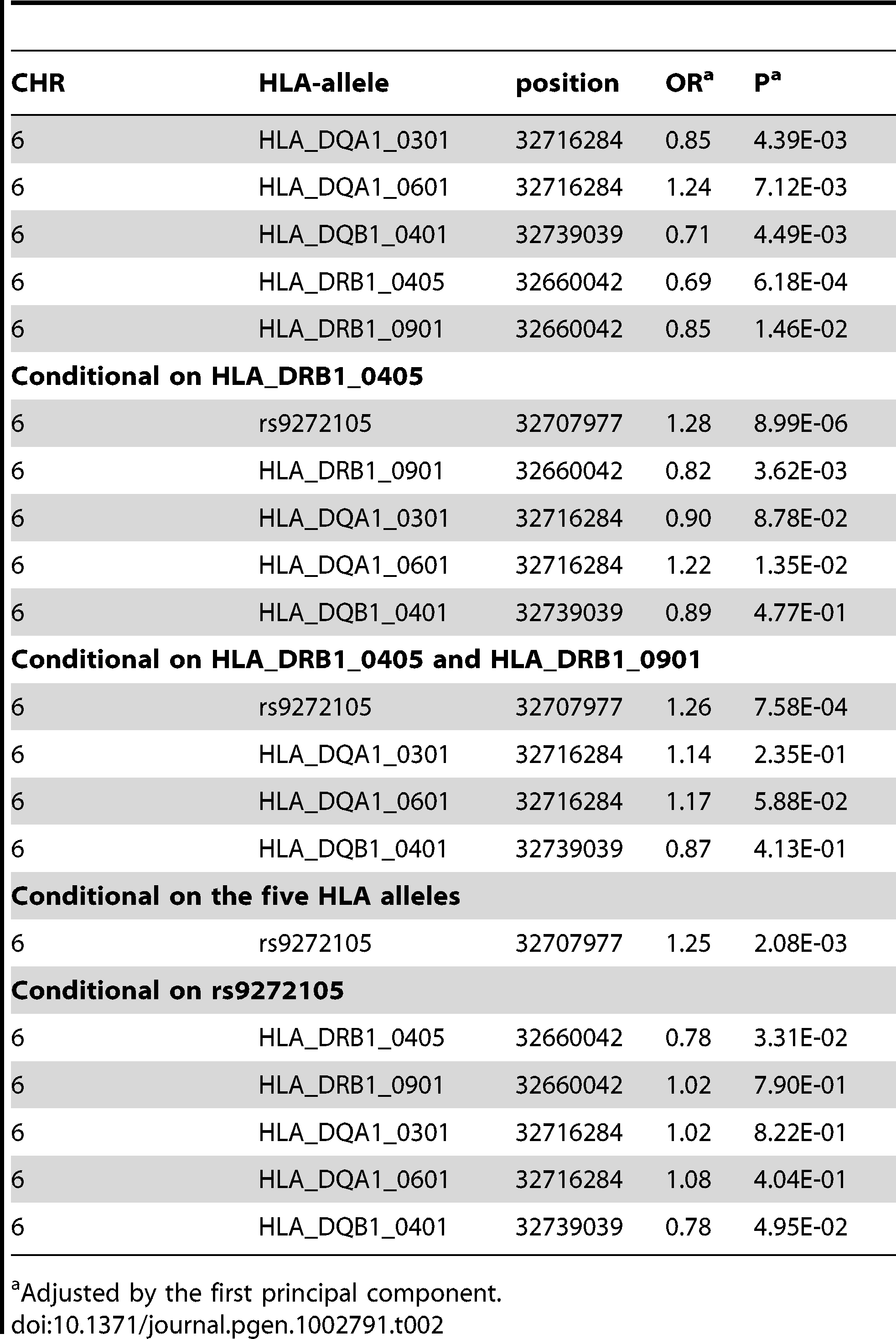 Summary of the association results of five imputed HLA alleles in the GWAS discovery samples.