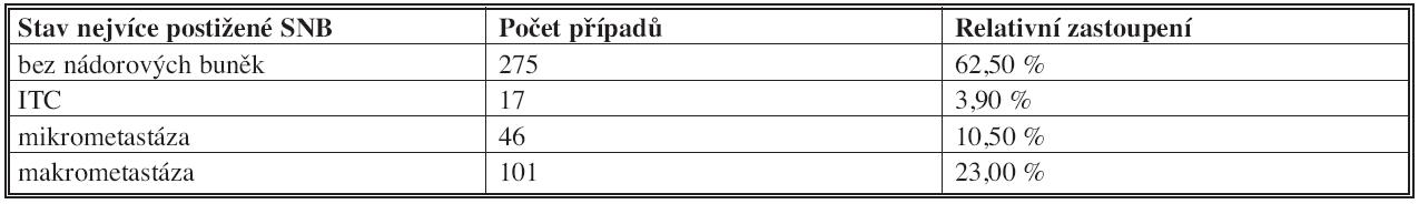 Stav sentinelových uzlin v jednotlivých případech (nejvyšší kategorie postižení) Tab. 2: Sentinel lymph node status in individual patients (the highest category of affection)