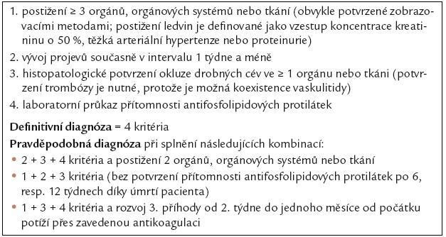 Diagnostická kritéria CAPS [104–105].
