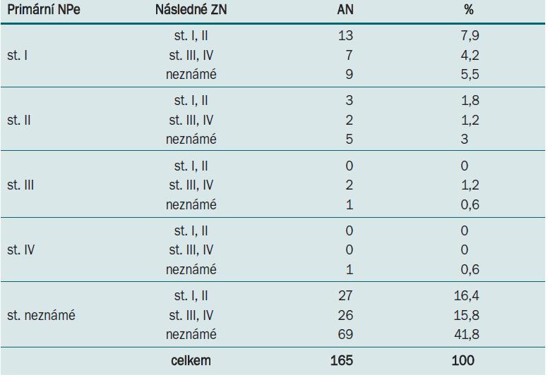 Klinická stadia primárních nádorů penisu a následných novotvarů.