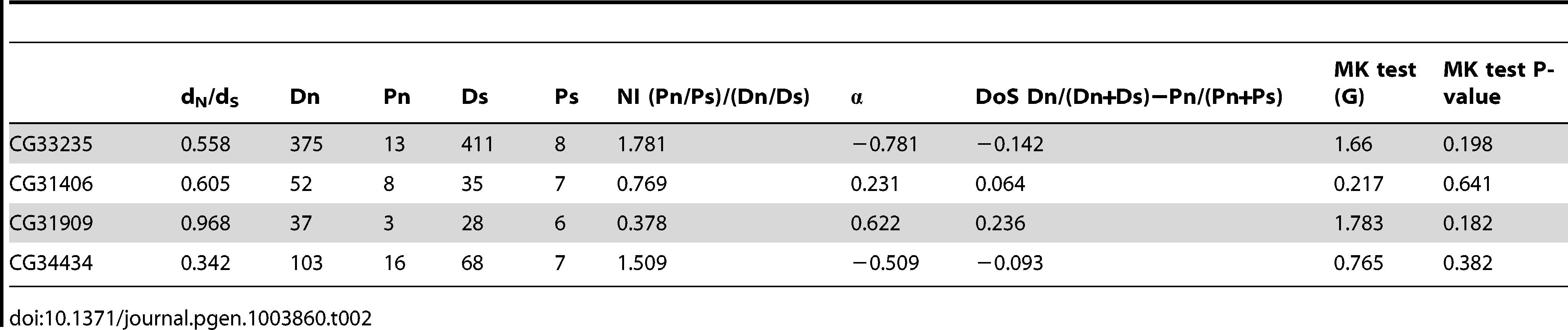 Neutrality index and direction of selection estimates for four <i>de novo</i> genes.