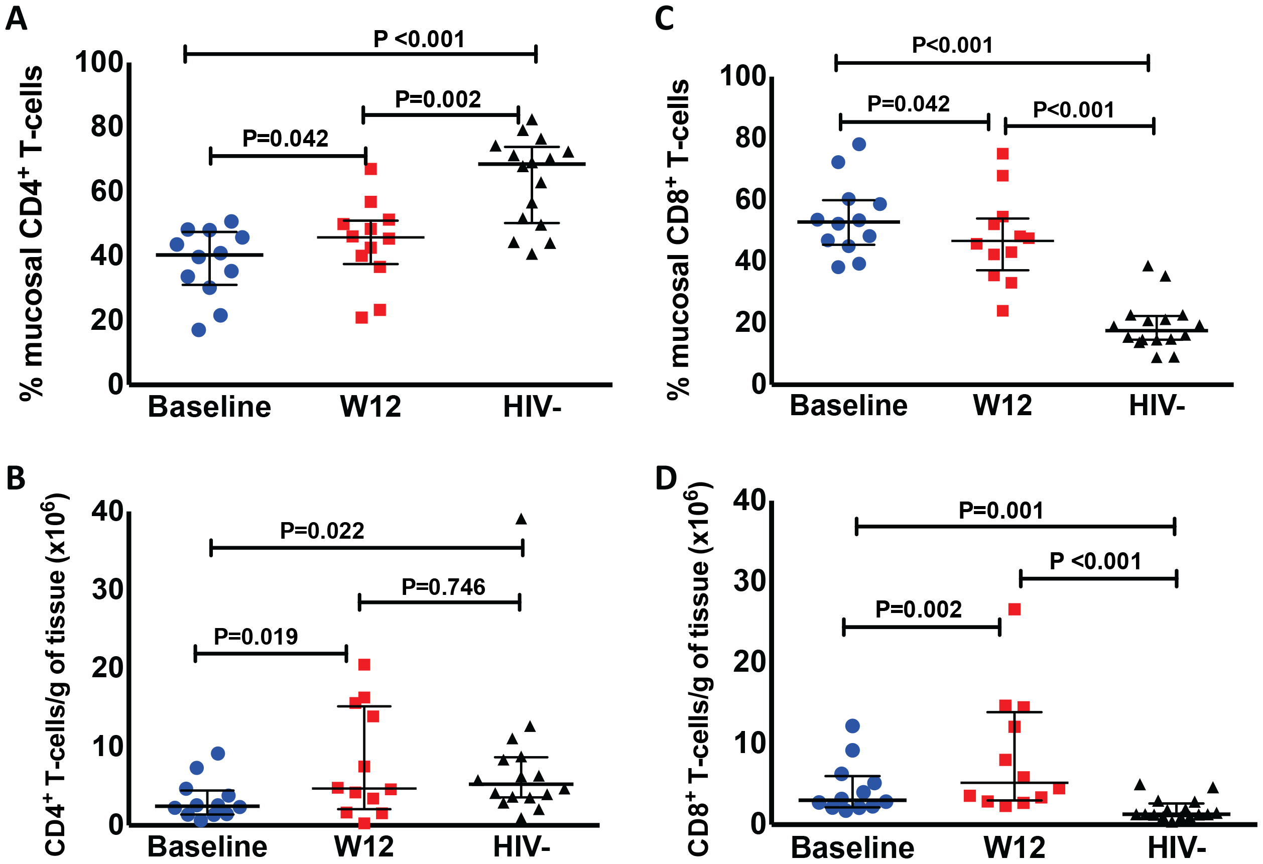 Administration of r-hIL-7 leads to increases in gut mucosal T-cells.