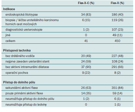 Srovnání digitálního ureteroskopu Storz (Flex-X-C) a optického ureteroskopu Storz (Flex-X) [15].