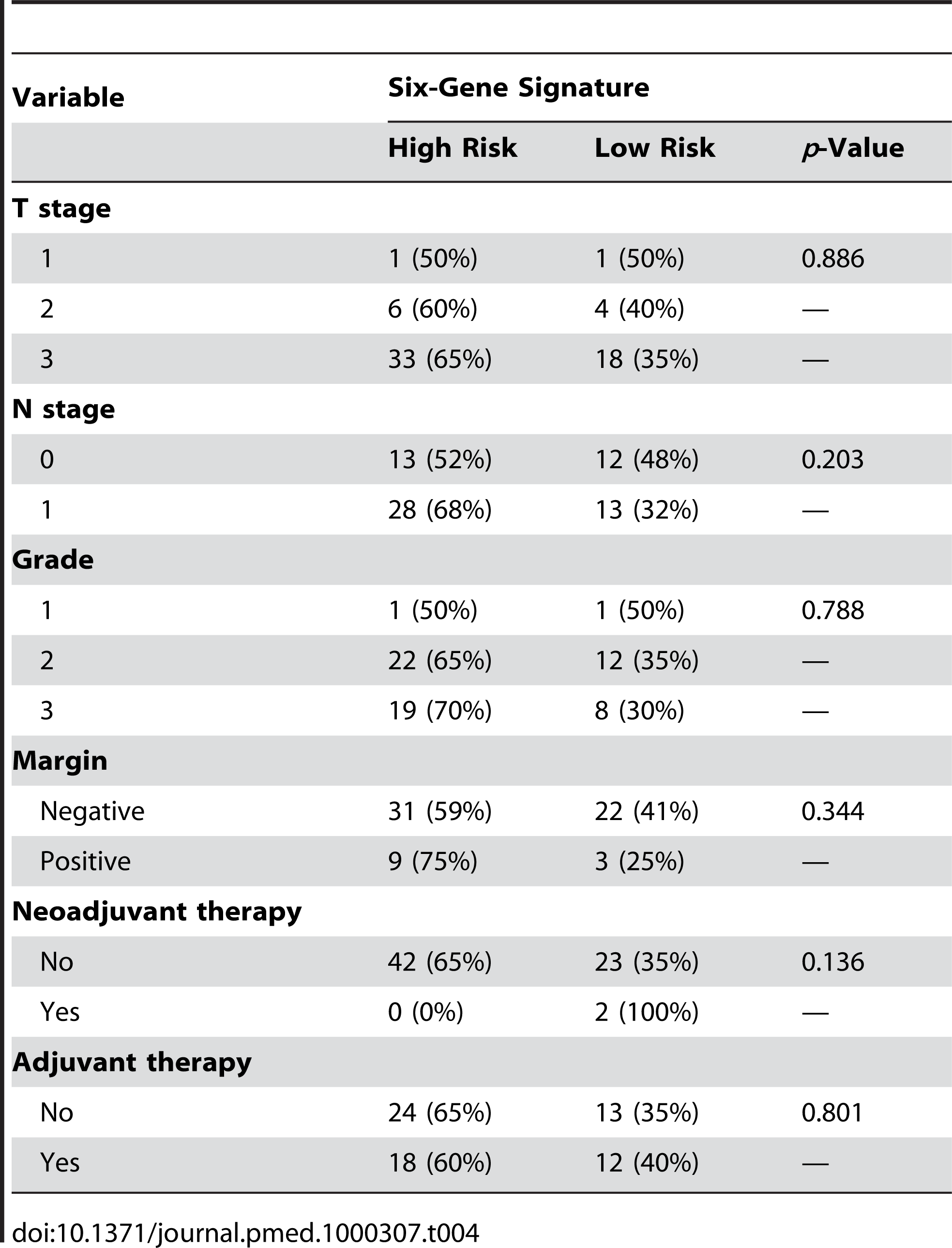Relationship between the six-gene signature and clinicopathological variables.
