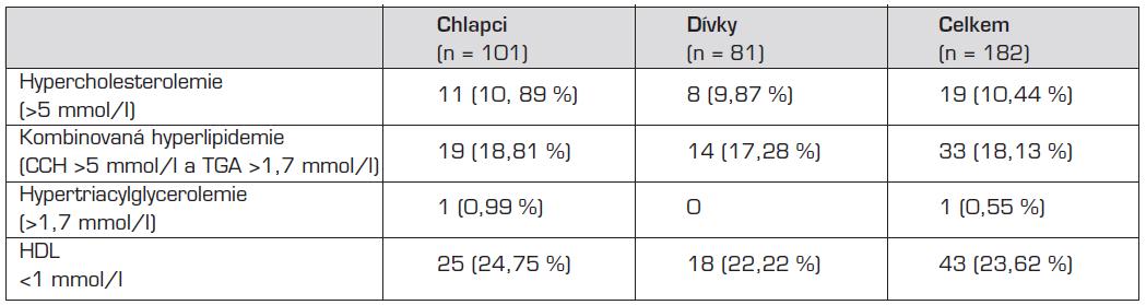 Rozdělení incidence dyslipidemií v souboru.