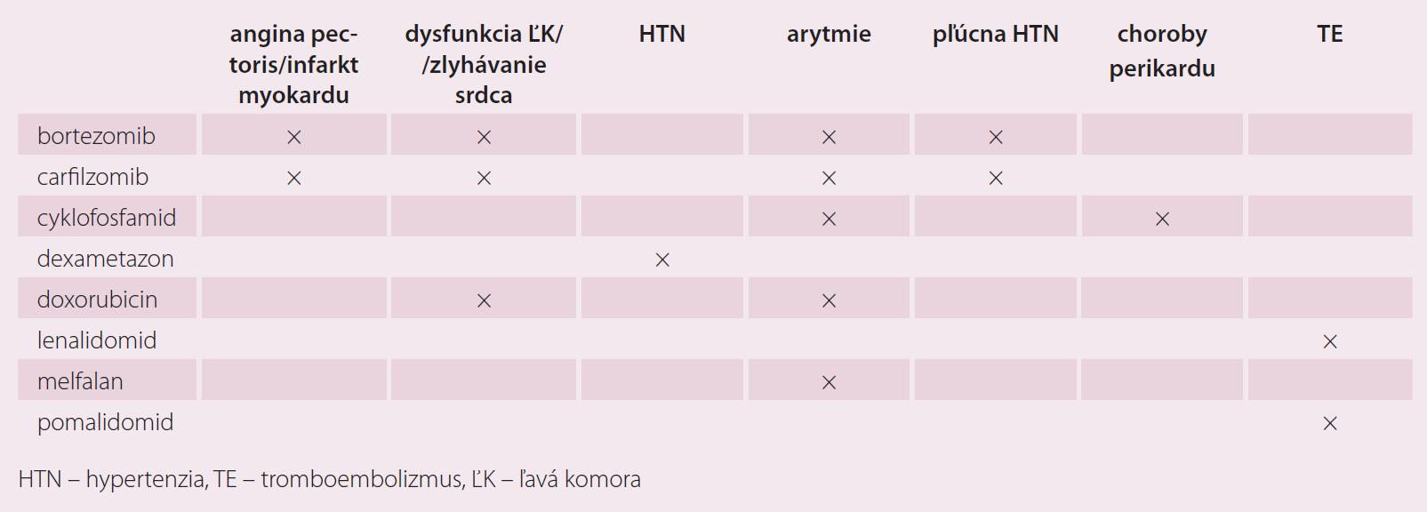 Potenciálne kardiotoxické látky v liečbe myelómu [3,8–10].
