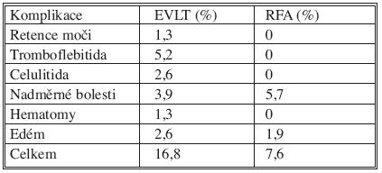 Srovnání komplikací EVLT a RFA [9] Tab. 2. Comparison of EVLT and RFA complications [9]