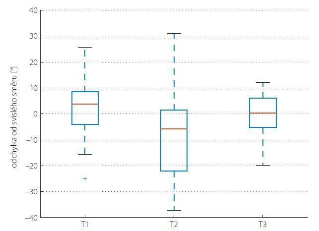 Krabicový diagram znázorňující intraindividuální variabilitu provedení SM u terapeutů T1–T3.