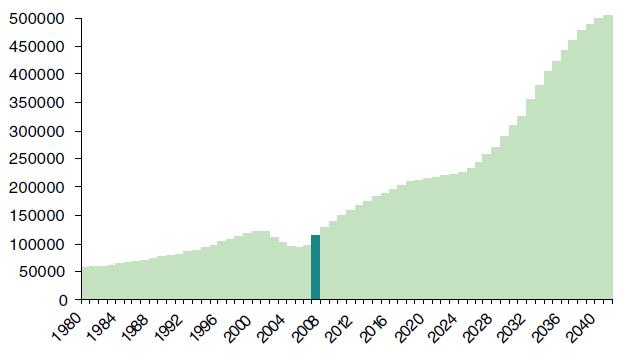 Vývoj počtu osob starších 85 let v ČR Zdroj: Burcin, Kučera, CSÚ Poznámka: zvýrazněn je rok 2007