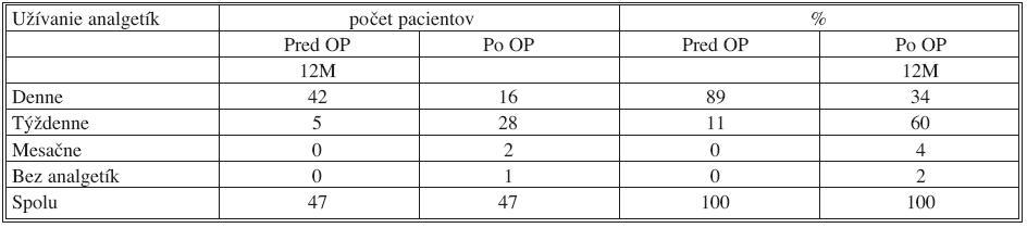 Užívanie analgetík pred operáciou a dvanásť mesiacov po operácii Tab. 11. Using of analgesic before and twelve months after surgery one year
