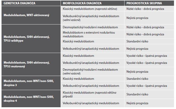 Prognostické podskupiny meduloblastomu s klinickým korelátem na podkladě integrace diagnózy morfologické s diagnózou molekulárně patologickou (upraveno dle (1)).