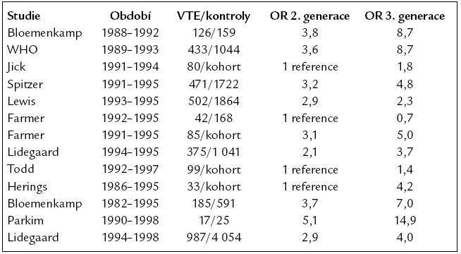 Srovnání rizika vzniku VTE při užívání COC s gestageny 2. generace oproti COC s gestageny 3. generace.