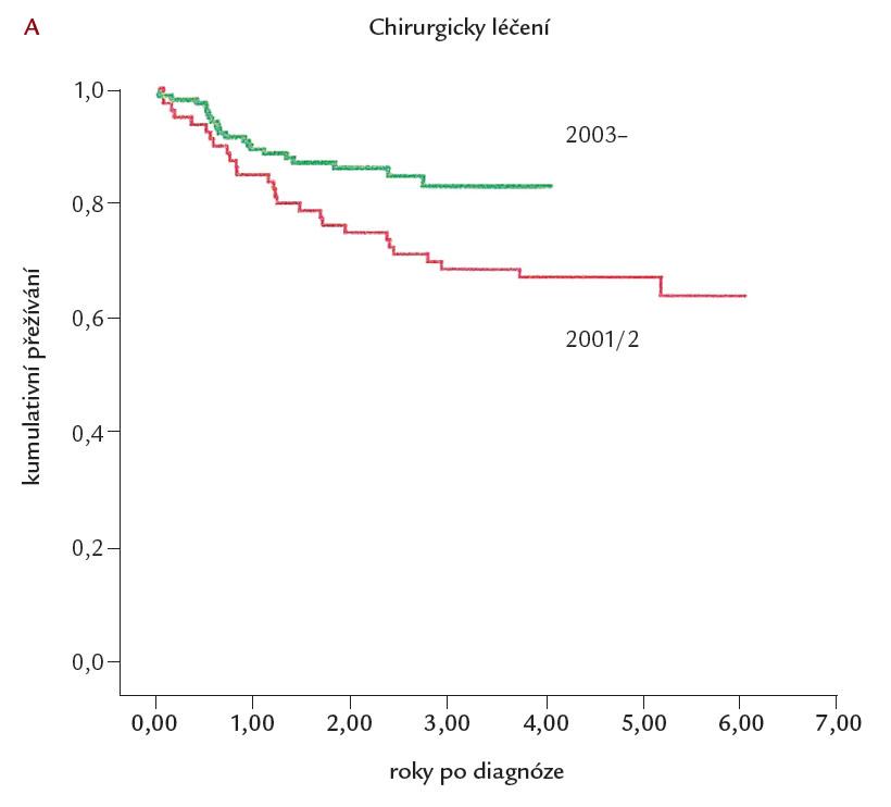 Přežívání nemocných léčených plicní trombendarterektomií v letech 2001– 2002 a od roku 2003 v Britském registru chronické tromboembolické plicní hypertenze [13]. Z obrázku je zřetelné zlepšení přežívání nemocných operovaných roku 2003 a později.