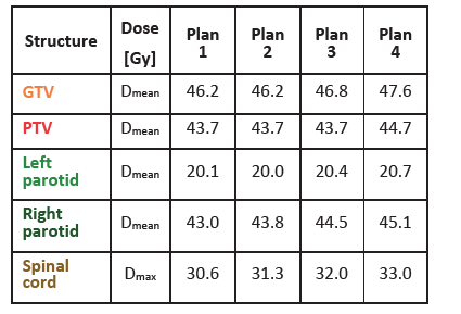 DVH parameters for 4 differently smoothed plans of one head-and-neck patient. Plan 1 is not smoothed, plan 4 is smoothed the most.