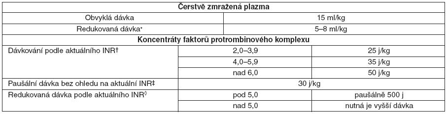 Dávkování plazmy a koncentrátu faktorů protrombinového komplexu u pacientů léčených warfarinem