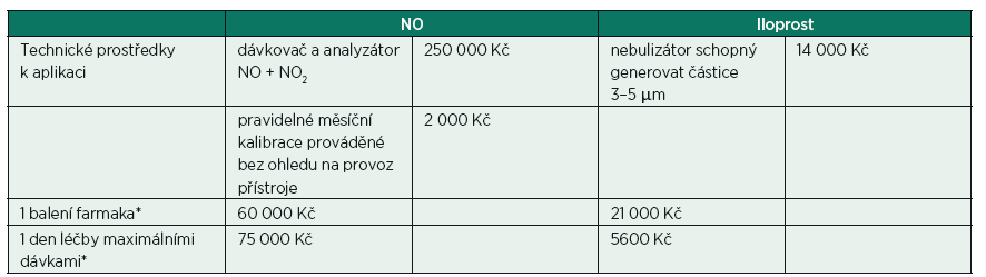Farmakoekonomické srovnání NO a iloprostu