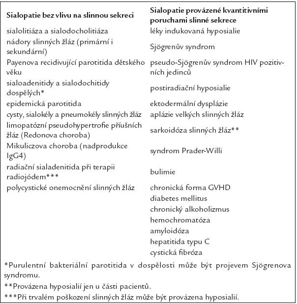 Stručný přehled nemocí slinných žláz rozdělených dle jejich vlivu na produkci sliny.