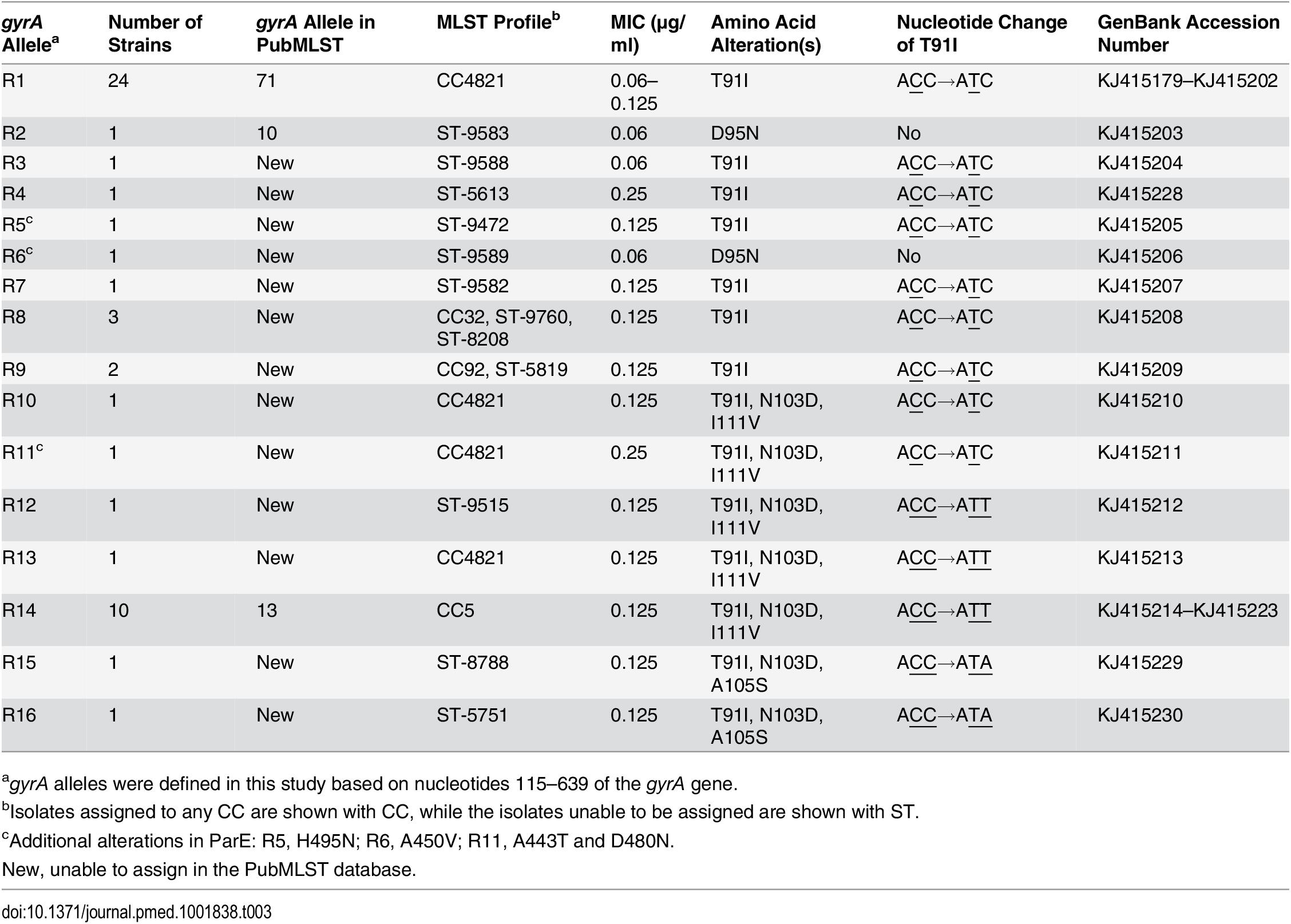 <i>gyrA</i> alleles in 51 ciprofloxacin-nonsusceptible <i>N</i>. <i>meningitidis</i> strains.