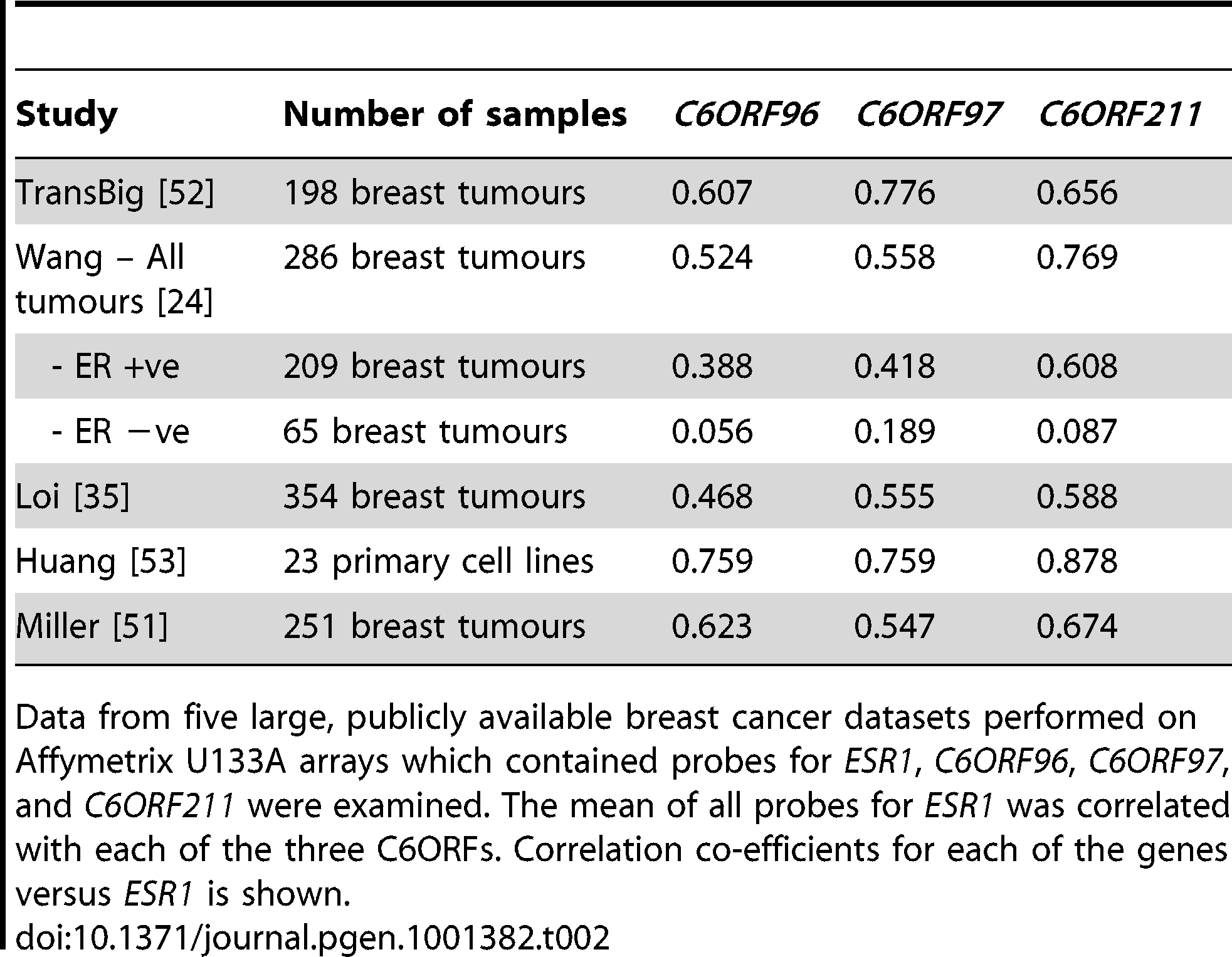 Correlations in other breast cancer datasets.