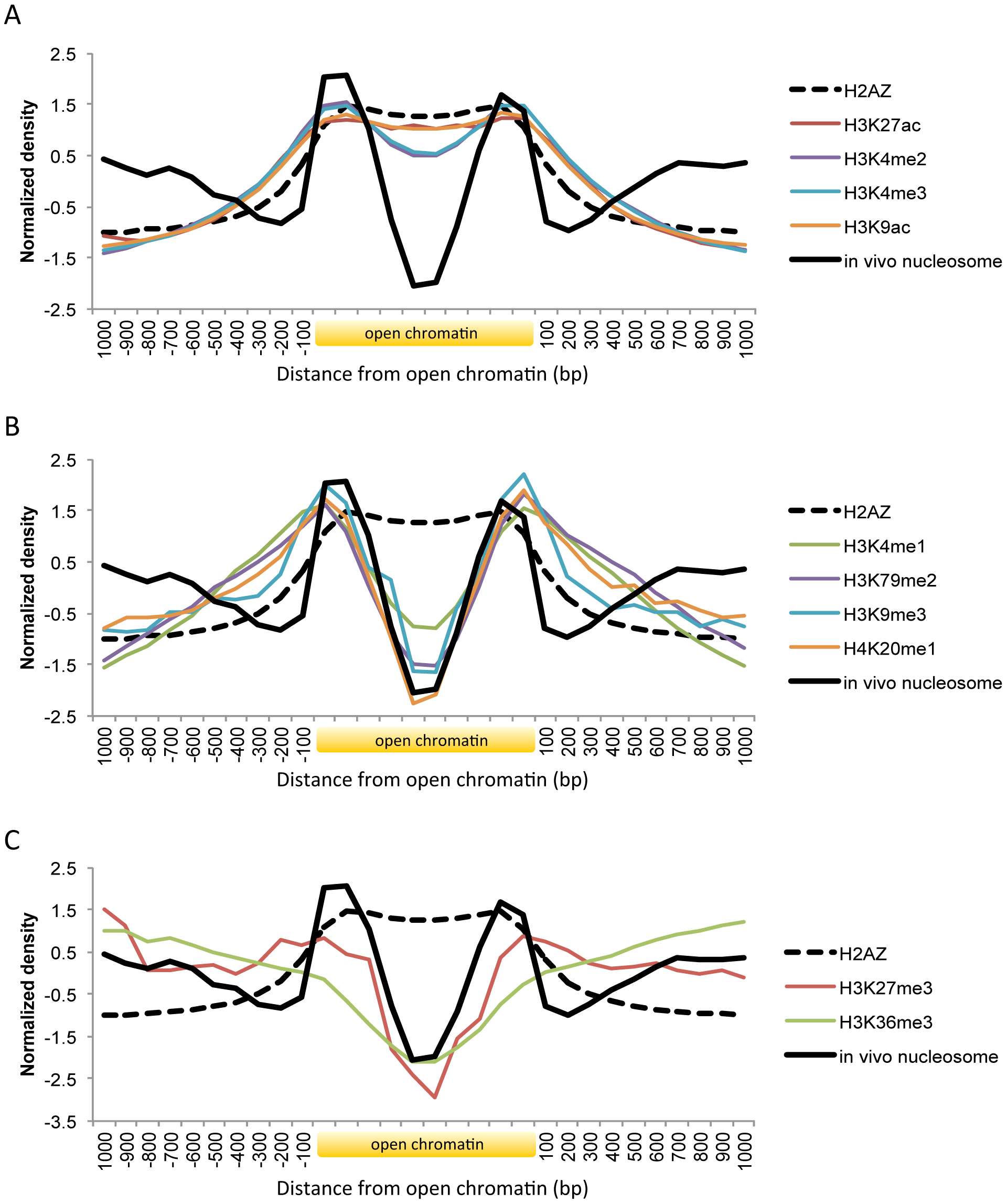 Histone modifications and H2A.Z occupancy across open chromatin in human.