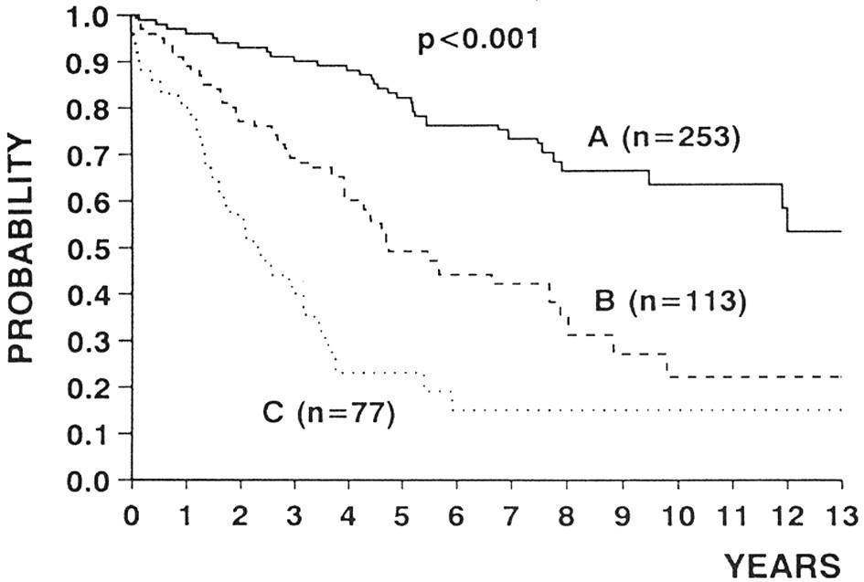 Přežívání nemocných s chronickou lymfatickou leukemií podle stadia choroby, stanoveného podle Bineta. A – stadium Binet A, B – stadium Binet B, C – stadium Binet C. Podle: Montserrat a Rozman, 1993 (7).