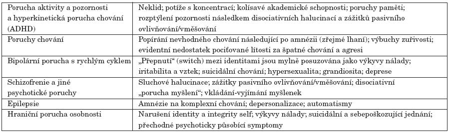 Přehled diagnóz, které je třeba při uvažování o patologické disociaci u dětí a adolescentů posoudit, a disociativní symptomy, které diagnózu připomínají [10].