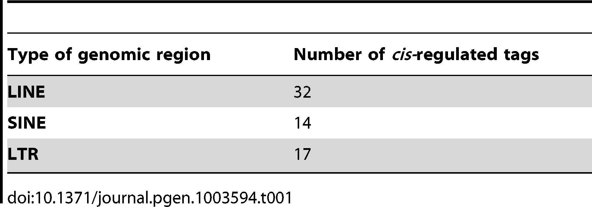 Number of <i>cis-</i>regulated tags mapping to different genomic regions in tag-wise DeepSAGE eQTL mapping.