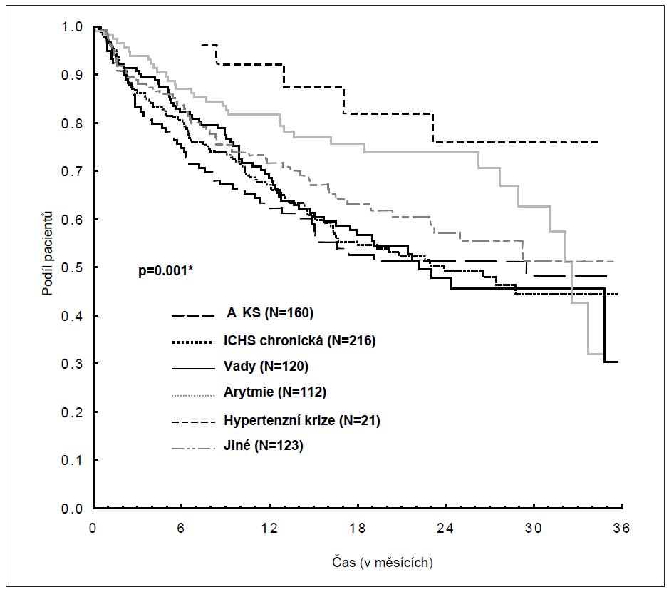 Srovnání přežití pacientů dle etiologie ASS