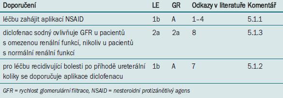 Doporučení týkající se léčby pacientů s kolikou.