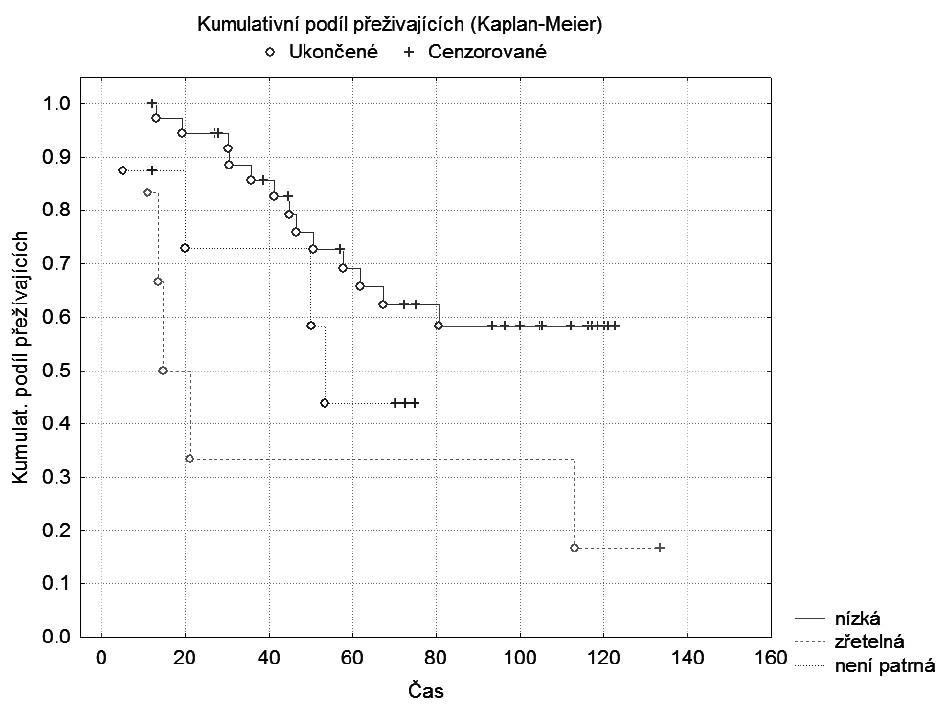 Graf 1a. Kaplan-Meierova křivka: Mitotická aktivita nízká vs. zřetelná vs. není patrná