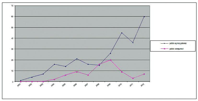 Počet provedených léčebných výkonů v letech 2001 až 2012.