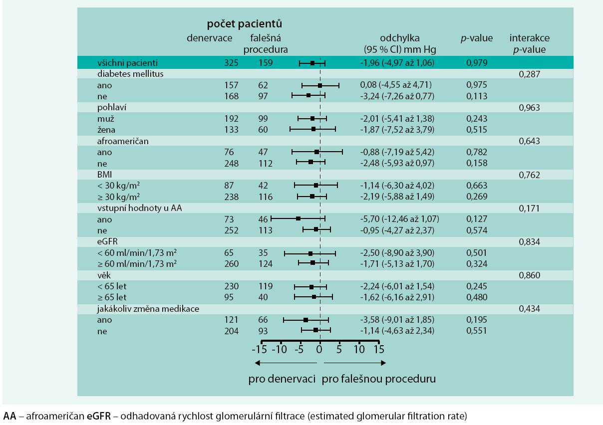Změny systolického krevního tlaku během 6 měsíců dle ABMP ve studii SYMPLICITY HTN-3 dle subpopulací.