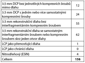 Typy použitého osteosyntetického materiálu (dlahy)
