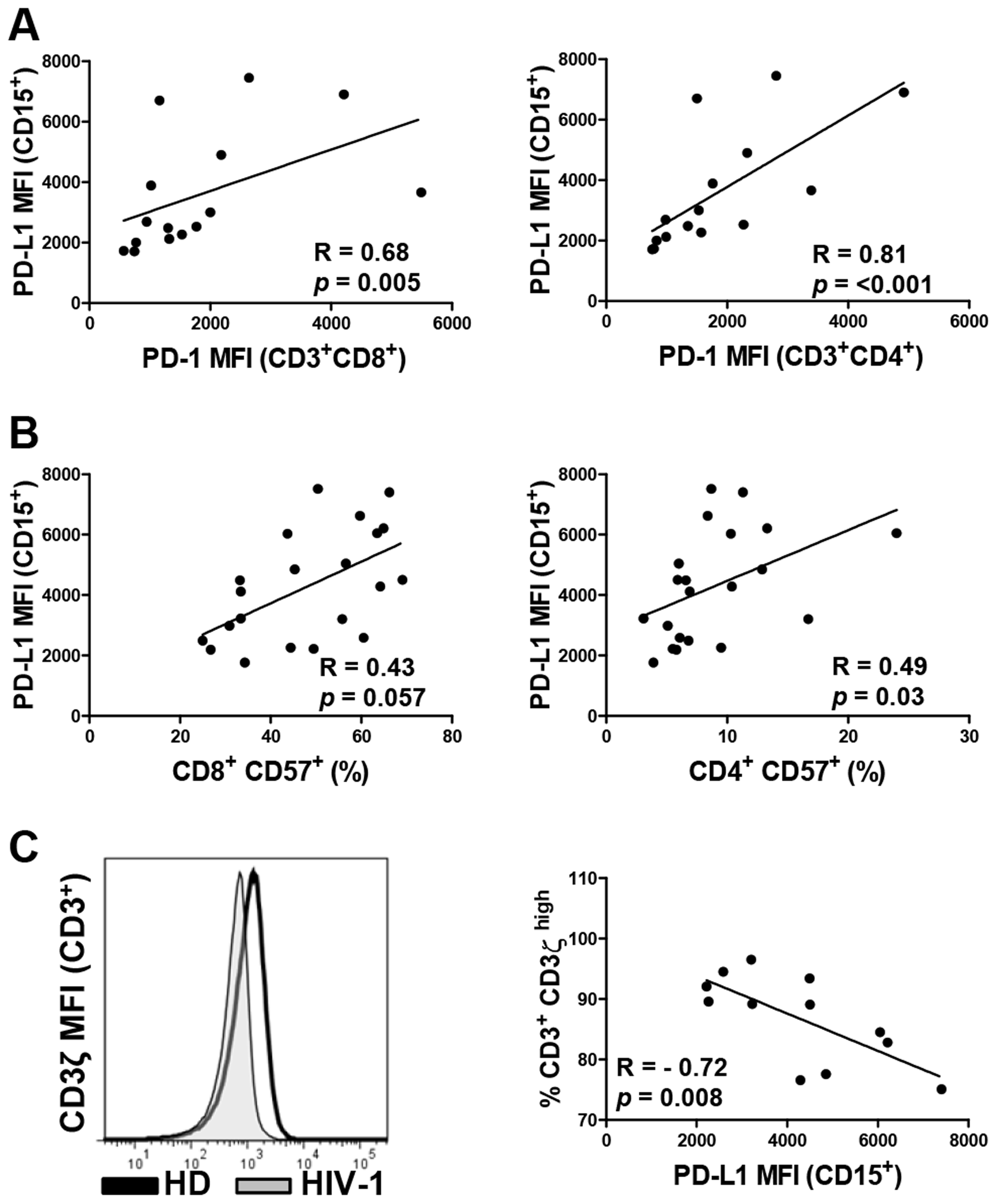 PD-L1 expression on neutrophils correlates directly with PD-1 and CD57 expression on T cells and inversely with the expression of CD3ζ chain on T cells.