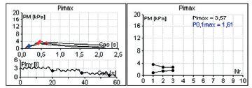 Maximálny inspiračný ústny oklúzny tlak Pimax.