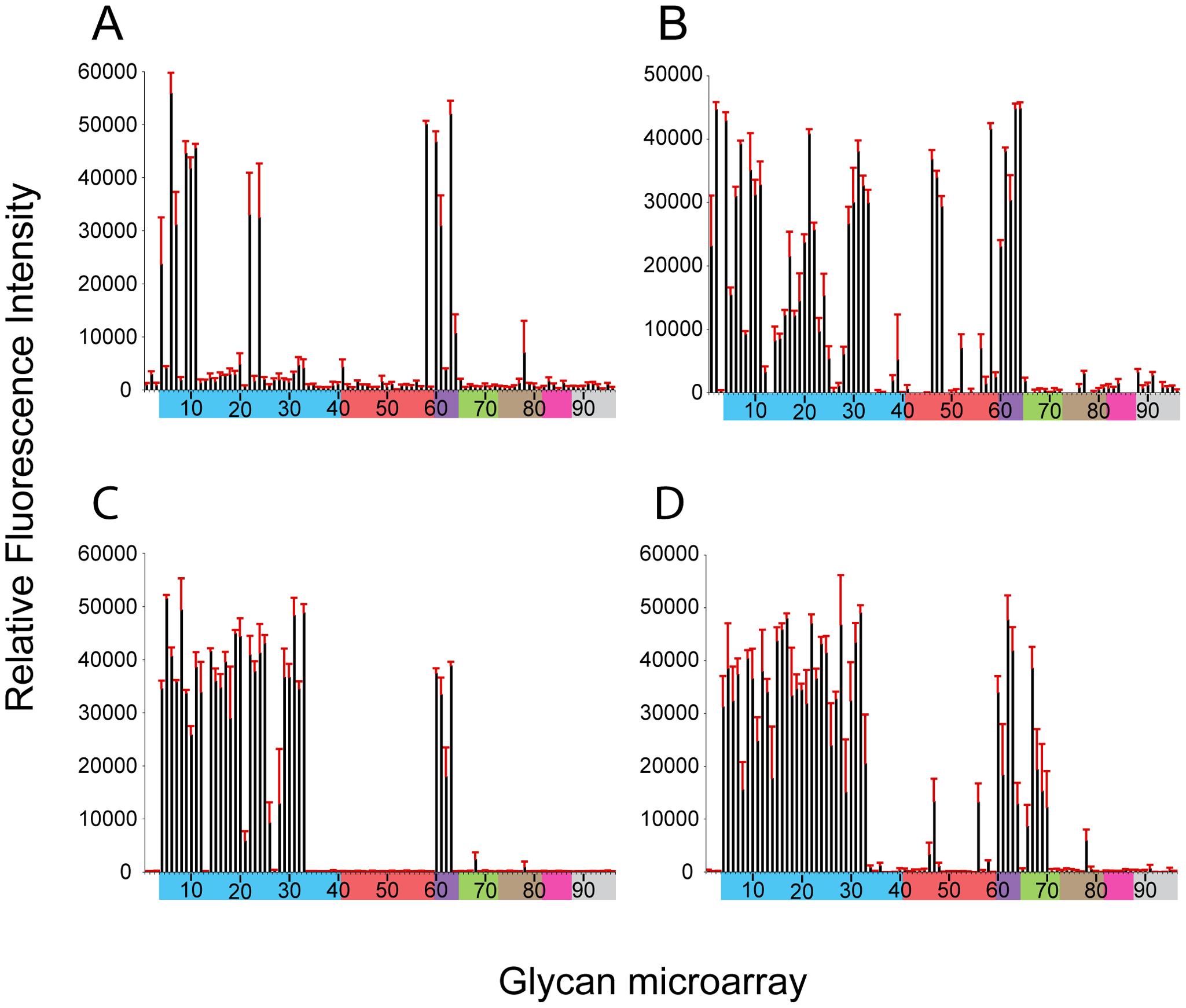 Receptor specificity of NY107 recHA and virus.