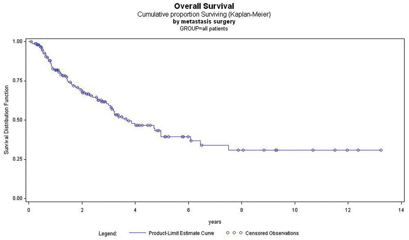 Celkové přežití po metastazektomii Graph 2: Overall survival after the resection of metastases